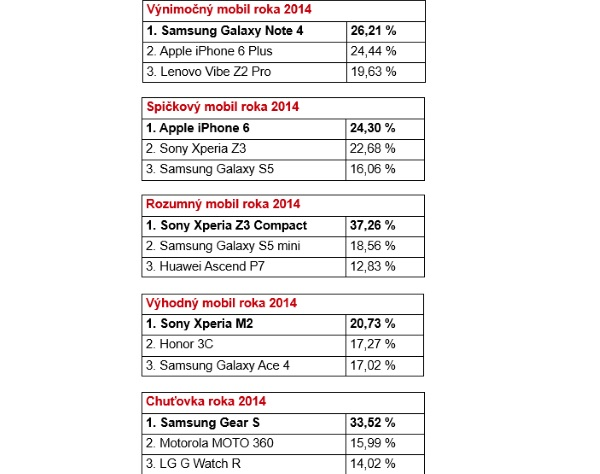 Vysledky ankety mobil roka 2014