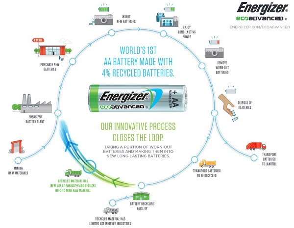 energizer eco advanced 02