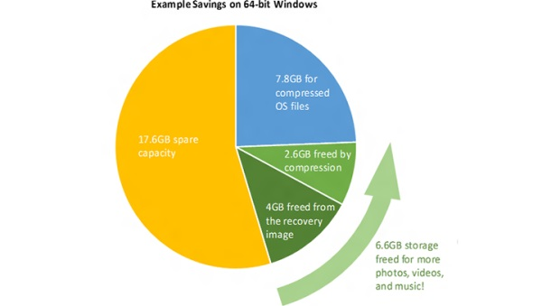 Microsoft Windows10 pamat 02