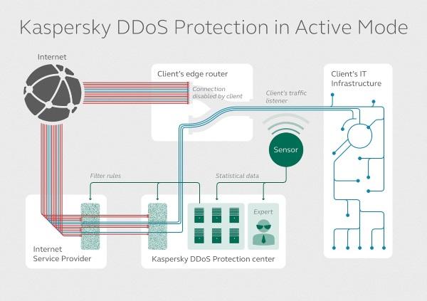 DDoS_ochrana