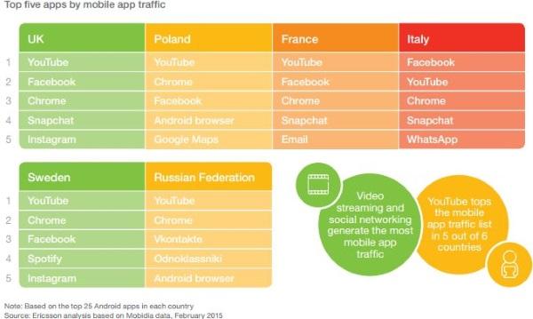 EMR Top 5 apps podla spotreby dat