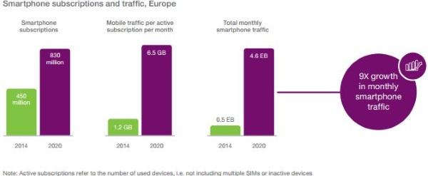 EMR pocet smartfonov a spotreba dat