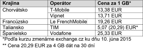 Leto data EU operatori 2015-06