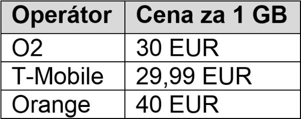 Leto data SK operatori 2015-06