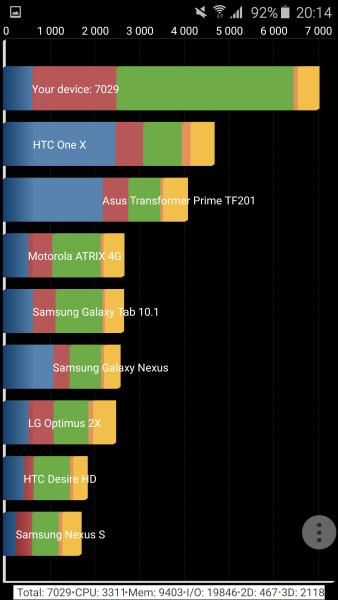 Samsung Galaxy S6 Edge Quadrant