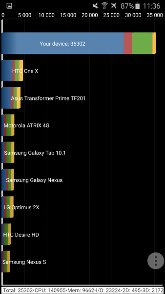Samsung Galaxy S6 Quadrant