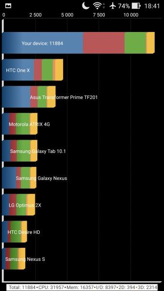 ASUS ZenFone 2 Quadrant