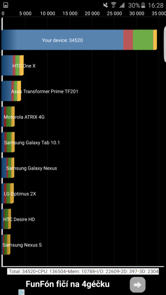Samsung Galaxy S6 Edge Plus Quadrant