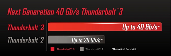 Thunderbolt porovnanie