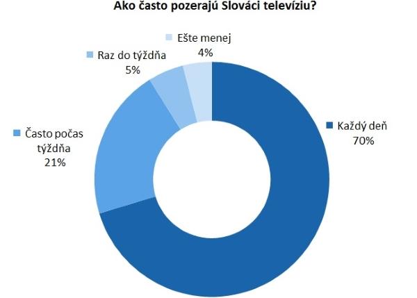 Graf 2 Ako casto Slovaci pozeraju TV