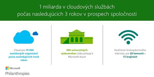 Microsoft Philantropies 04