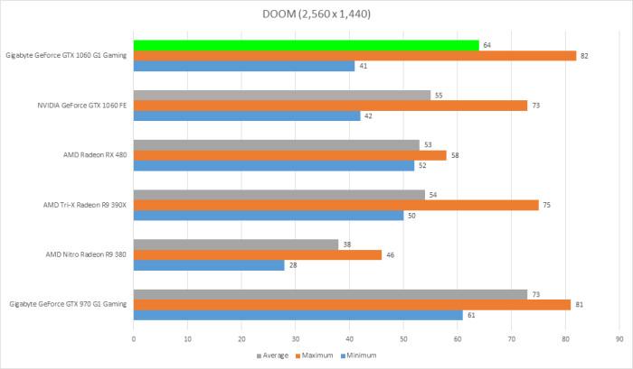 gigabyte-gtx-1060-g1-gaming-6gb-doom-2016