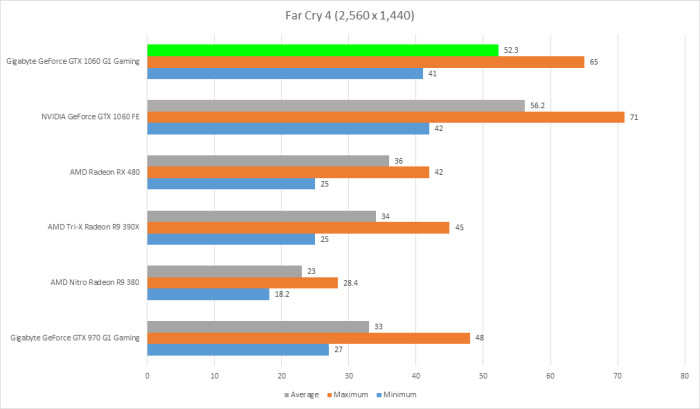 gigabyte-gtx-1060-g1-gaming-6gb-far-cry-4