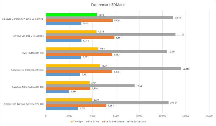 gigabyte-gtx-1060-g1-gaming-6gb-futuremark-3dmark
