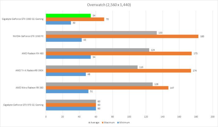 gigabyte-gtx-1060-g1-gaming-6gb-overwatch