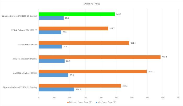 gigabyte-gtx-1060-g1-gaming-6gb-spotreba-energie-tdp