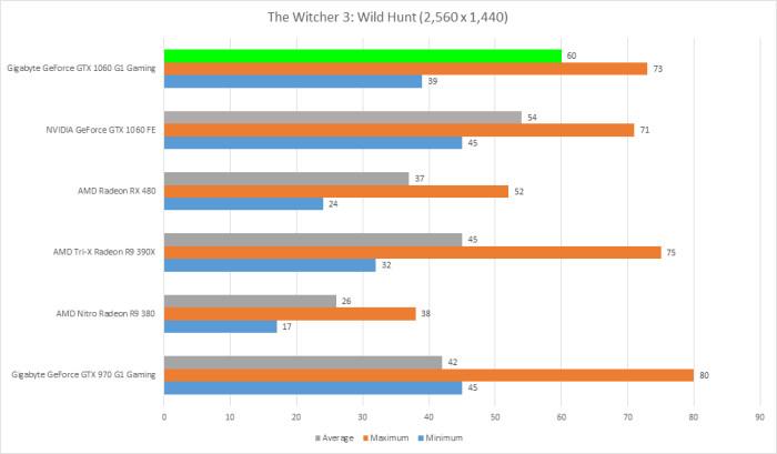 gigabyte-gtx-1060-g1-gaming-6gb-the-witcher-3-wild-hunt