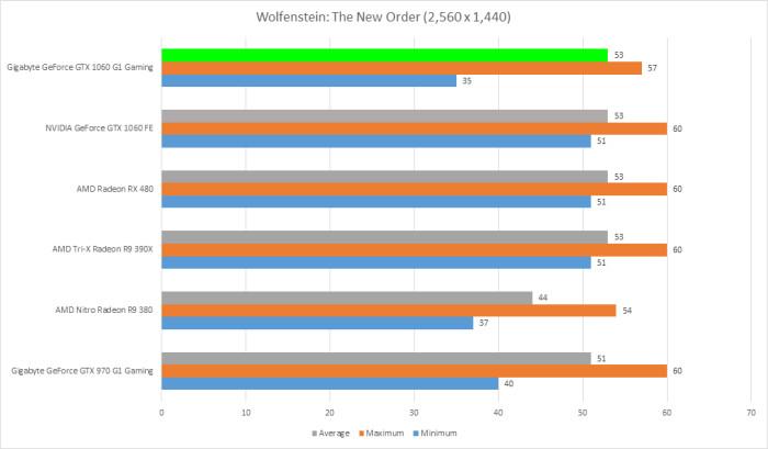 gigabyte-gtx-1060-g1-gaming-6gb-wolfenstein-the-new-order